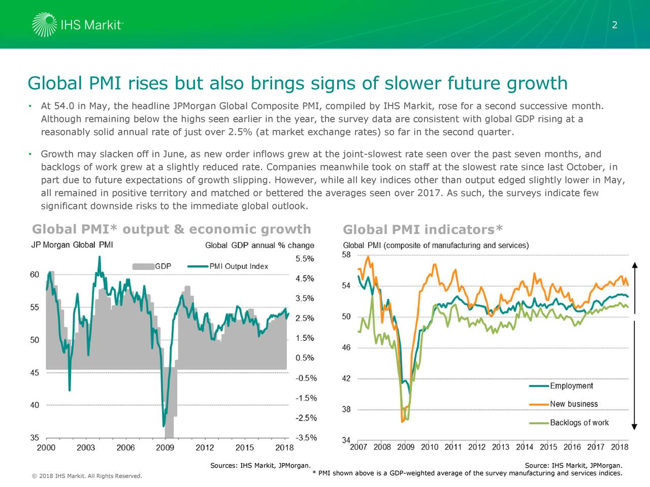 Global PMI rises but also brings signs of slower future growth • At 54.0 in May, the headline JPMorgan Global Composite PMI, compiled by IHS Markit, rose for a second successive month. Although remaining below the highs seen earlier in the year, the survey data are consistent with global GDP rising at a reasonably solid annual rate of just over 2.5% (at market exchange rates) so far in the second quarter. • Growth may slacken off in June, as new order inflows grew at the joint-slowest rate seen over the past seven months, and backlogs of work grew at a slightly reduced rate. Companies meanwhile took on staff at the slowest rate since last October, in part due to future expectations of growth slipping. However, while all key indices other than output edged slightly lower in May, all remained in positive territory and matched or bettered the averages seen over 2017. As such, the surveys indicate few significant downside risks to the immediate global outlook. Global PMI* output & economic growth Global PMI indicators* Sources: IHS Markit, JPMorgan. Source: IHS Markit, JPMorgan. © 2016 IHS Markit. All Rights Reserved. * PMI shown above is a GDP-weighted average of the survey manufacturing and services indices.
