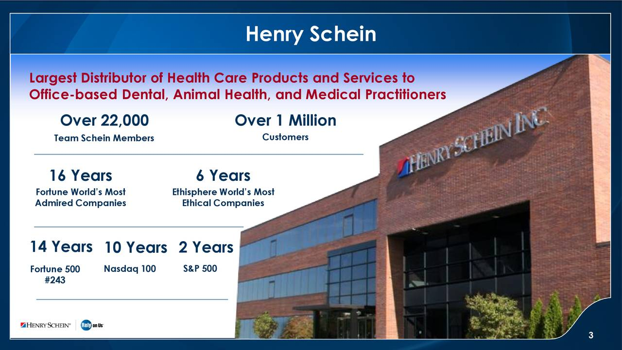 Largest Distributor of Health Care Products and Services to Office-based Dental, Animal Health, and Medical Practitioners Over 22,000 Over 1 Million Team Schein Members Customers 16 Years 6 Years Fortune World's Most Ethisphere World's Most Admired Companies Ethical Companies 14 Years 10 Years 2 Years S&P 500 For#243 500 Nasdaq 100 3