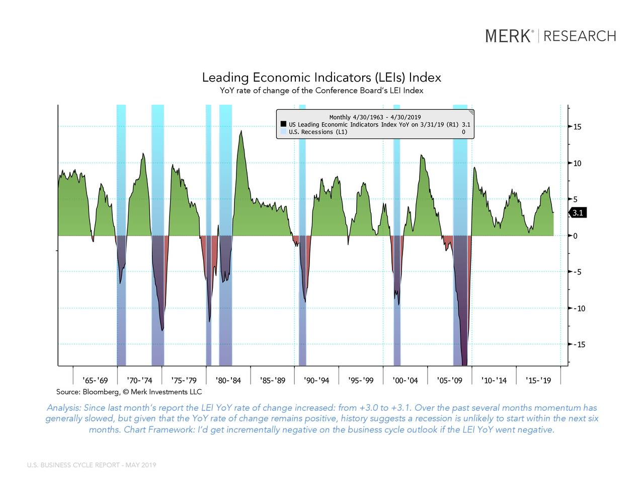 """LEI YOY Index (Conference Board US Leadi... USRINDEX Index (U.S. Recession Indicator... Leading Economic Indicators (LEIs) Index YoY rate of change of the Conference Board's LEI Index Source: Bloomberg,© Merk Investments LLC This report may not be modified or altered in any way. The BLOOMBERG PROFESSIONAL service and BLOOMBERG Data are owned and distributed locally by Bloomberg Finance LP (""""BFLP"""") and its subsidiaries in all jurisdictions other than Argentina, Bermuda, China, India, Japan and Korea (the (""""BFLP do not provide investment advice, and nothing herein shall constitute an offer of financial instruments by BFLP, BLP or their affiliates.upport and service for the Services and distributes the Services either directly or through a non-BFLP subsidiary in the BLP Countries. BFLP, BLP and their affiliates Analysis: Since last month's report the LEI YoY rate of change increased: from +3.0 to +3.1. Over the past several months momentum has generally slowed, but given that the YoY rate of change remains positive, history suggests a recession is unlikely to start w ithin the next six Bloomberg ® 05/03/2019 16:07:16 1 months. Chart Framework: I'd get incrementally negative on the business cycle outlook if the LEI YoY went negative. U.S. BUSINESS CYCLE REPORT - MAY 2019"""
