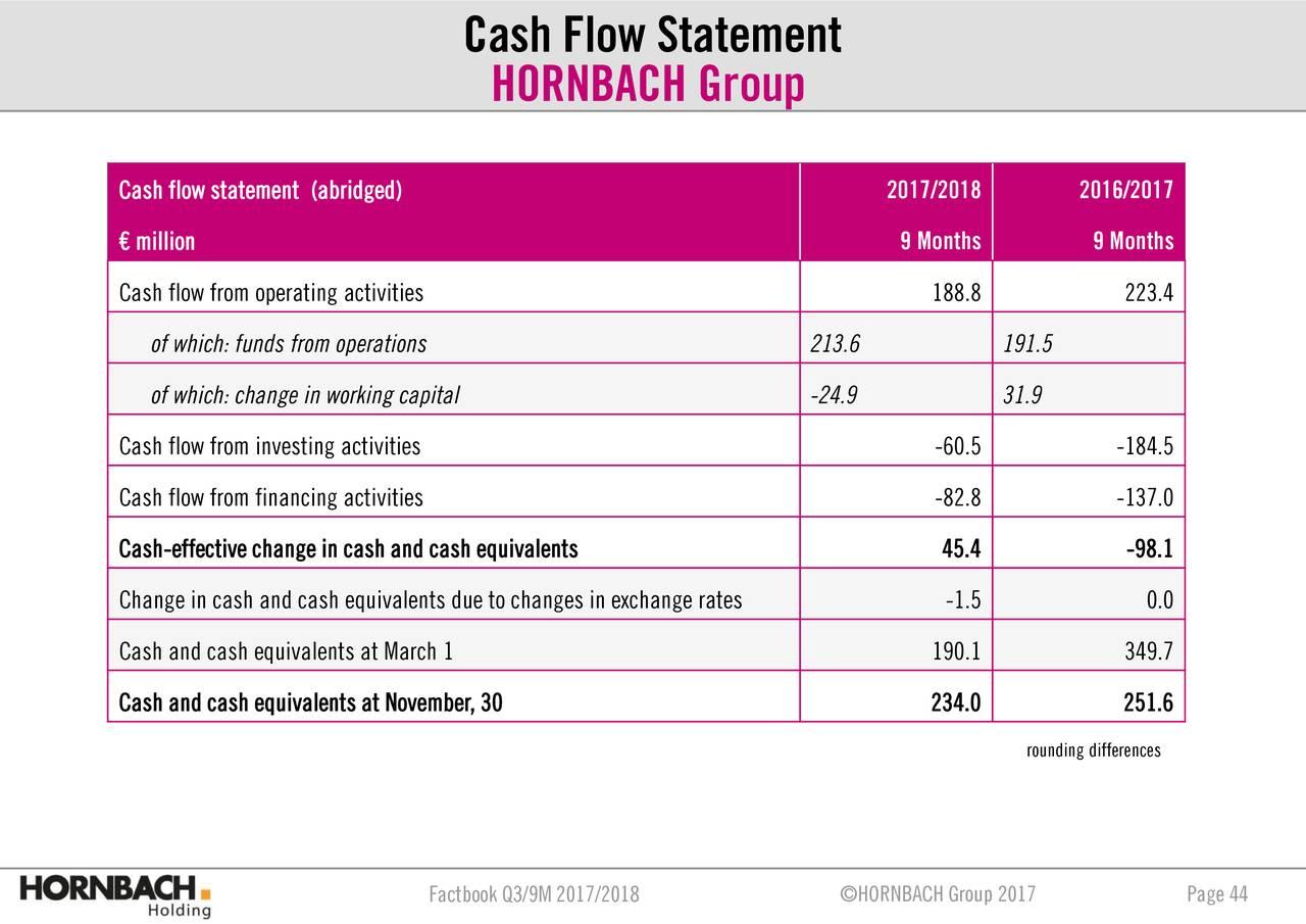 cash flow statement of primo benzina ag