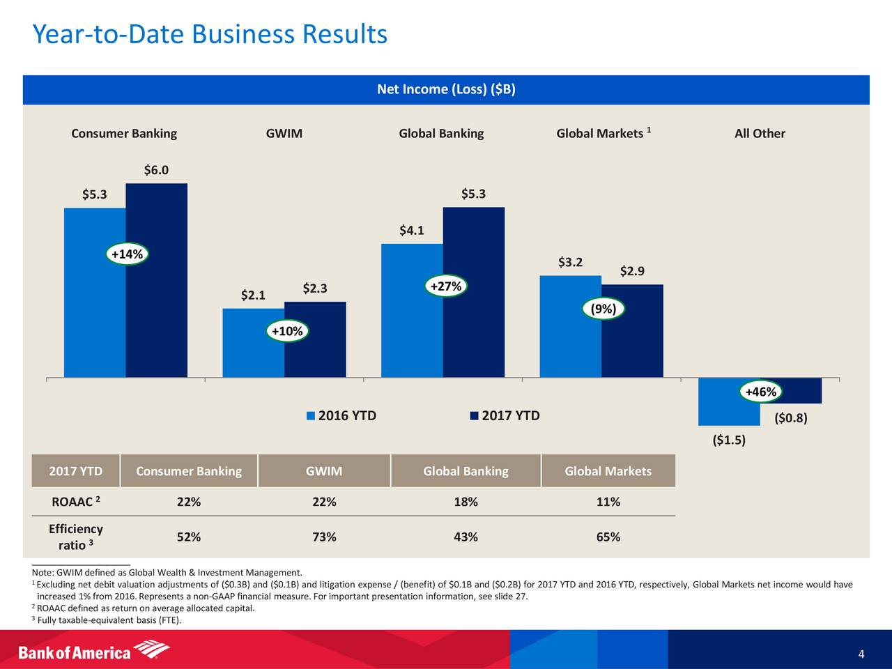 Bank of america earnings date in Melbourne