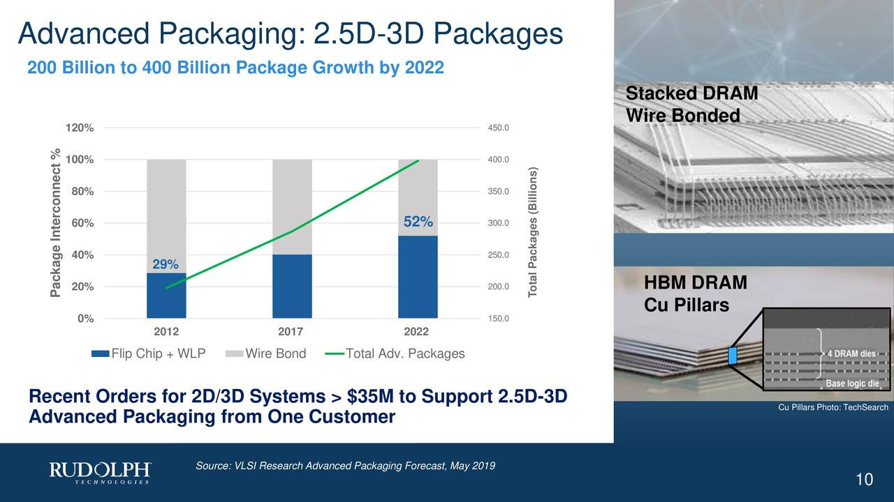 200 Billion to 400 Billion Package Growth by 2022 Stacked DRAM Wire Bonded 120% 450.0 100% 400.0 80% 350.0 60% 52% 300.0 250.0 40% 29% 20% 200.0 HBM DRAM Package Interconnect % Total Packages (Billions) 0% 150.0 Cu Pillars 2012 2017 2022 Flip Chip + WLP Wire Bond Total Adv. Packages Recent Orders for 2D/3D Systems > $35M to Support 2.5D-3D Cu Pillars Photo: TechSearch Advanced Packaging from One Customer Source: VLSI Research Advanced Packaging Forecast, May 2019 10