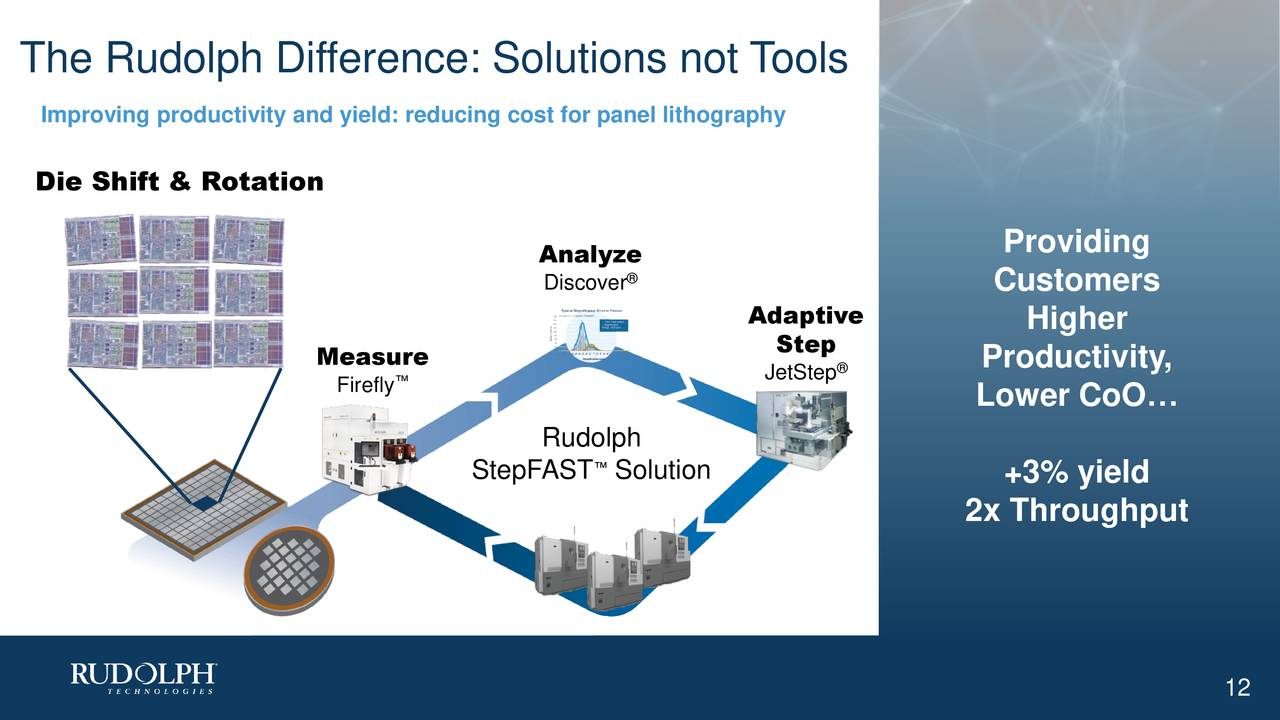 Improving productivity and yield: reducing cost for panel lithography Die Shift & Rotation Providing Analyze Discover Customers Adaptive Higher Step Measur™ JetStep Productivity, Firefly Lower CoO… Rudolph StepFAST Solution +3% yield 2x Throughput 12