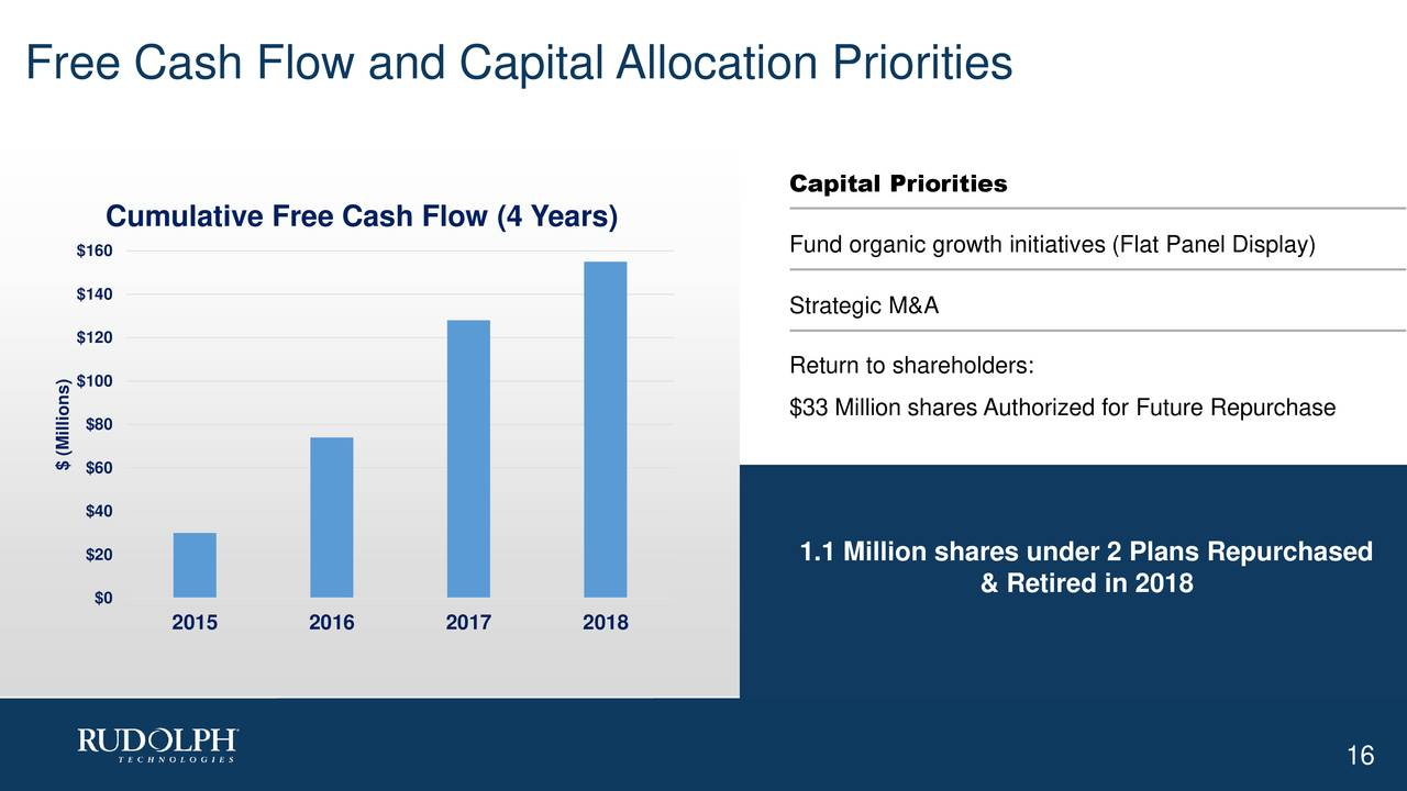 Capital Priorities Cumulative Free Cash Flow (4 Years) $160 Fund organic growth initiatives (Flat Panel Display) $140 Strategic M&A $120 Return to shareholders: $100 $33 Million shares Authorized for Future Repurchase $80 $ $60llions) $40 $20 1.1 Million shares under 2 Plans Repurchased $0 & Retired in 2018 2015 2016 2017 2018 16