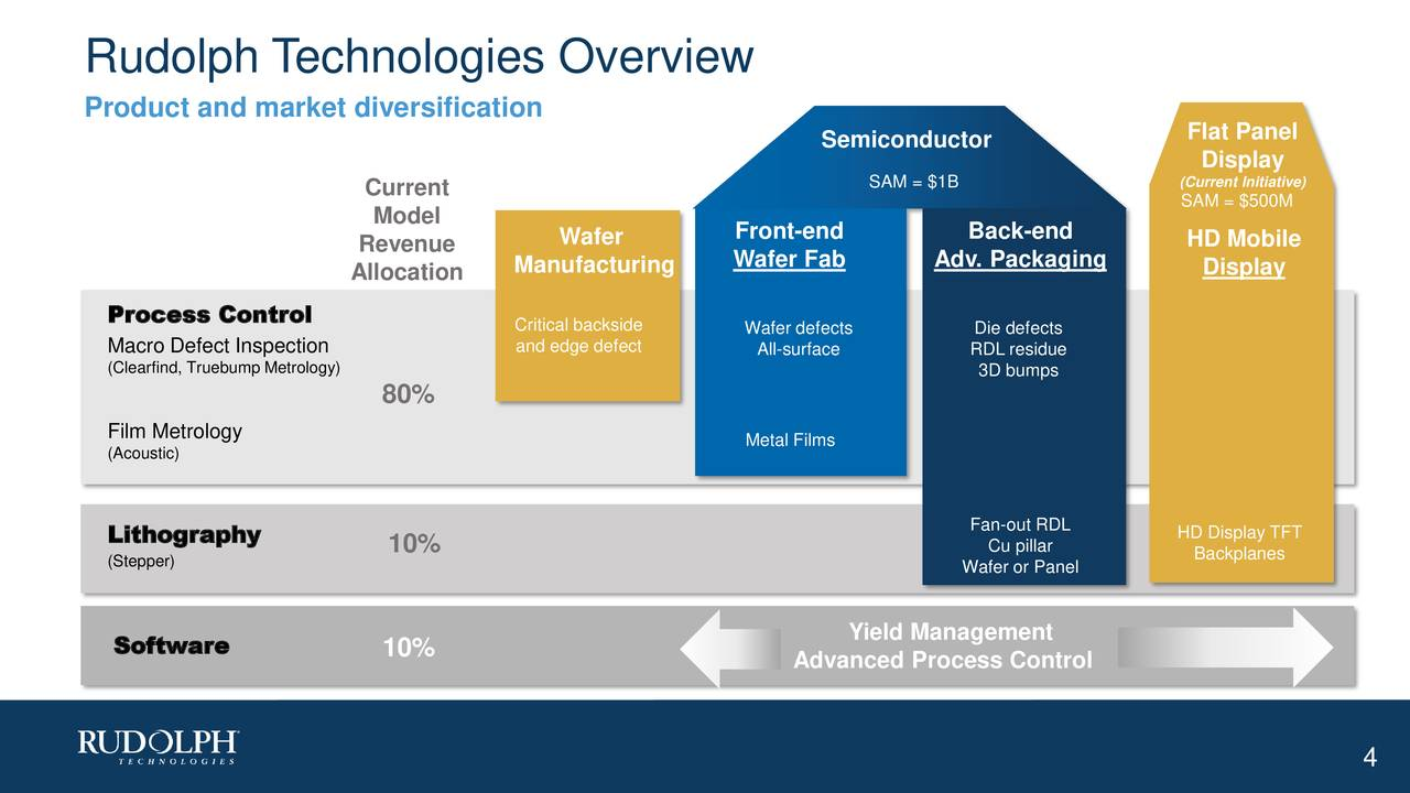 Product and market diversification Flat Panel Semiconductor (Current Initiative) Current SAM = $1B SAM = $500M Model Revenue Wafer Front-end Back-end HD Mobile Manufacturing Wafer Fab Adv. Packaging Display Allocation Process Control Critical backside Wafer defects Die defects Macro Defect Inspection and edge defect All-surface RDL residue (Clearfind, Truebump Metrology) 3D bumps 80% Film Metrology Metal Films (Acoustic) Fan-out RDL HD Display TFT Lithography 10% Cu pillar Backplanes (Stepper) Wafer or Panel Yield Management Software 10% Advanced Process Control 4