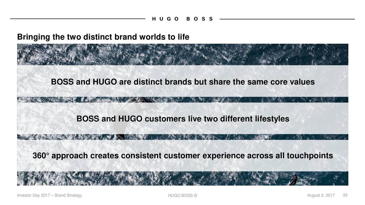 980eef656 Hugo Boss AG (BOSSY) Investor Presentation - Slideshow - Hugo Boss AG  (OTCMKTS:BOSSY) | Seeking Alpha