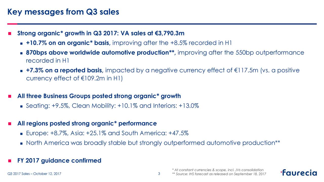  Strong organic* growth in Q3 2017: VA sales at €3,790.3m  +10.7% on an organic* basis, improving after the +8.5% recorded in H1  870bps above worldwide automotive production**, improving after the 550bp outperformance recorded in H1  +7.3% on a reported basis, impacted by a negative currency effect of €117.5m (vs. a positive currency effect of €109.2m in H1)  All three Business Groups posted strong organic* growth  Seating: +9.5%, Clean Mobility: +10.1% and Interiors: +13.0%  All regions posted strong organic* performance  Europe: +8.7%, Asia: +25.1% and South America: +47.5%  North America was broadly stable but strongly outperformed automotive production**  FY 2017 guidance confirmed * At constant currencies & scope, incl. JVs consolidation Q3 2017 Sales – October 12, 2017 3 ** Source: IHS forecast as released on September 18, 2017