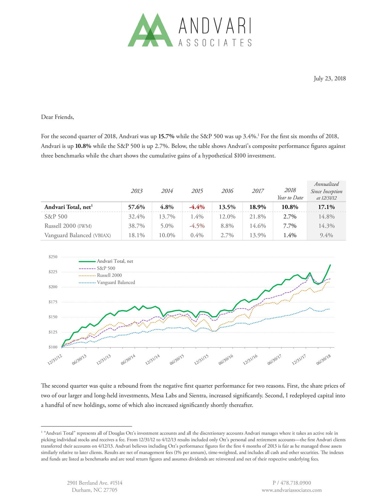 """Dear Friends, For the second quarter of , Andvari was up .% while the S&P  was up .%. For the first six months of , Andvari is up .% while the S&P  is up .%. Below, the table shows Andvari's composite performance figures against three benchmarks while the chart shows the cumulative gains of a hypothetical $ investment. Annualized       Since Inception Year to Date at // 1 Andvari Total, net 57.6% 4.8% ▯4.4% 13.5% 18.9% 10.8% 17.1% S&P  32.4% 13.7% 1.4% 12.0% 21.8% 2.7% 14.8% Russell  (IWM) 38.7% 5.0% ▯4.5% 8.8% 14.6% 7.7% 14.3% Vanguard Balanced (VBIAX) 18.1% 10.0% 0.4% 2.7% 13.9% 1.4% 9.4% $250 Andvari Total, net S&P 500 $225 Russell 2000 Vanguard Balanced $200 $175 $150 $125 $100 ▯e second quarter was quite a rebound from the negative first quarter performance for two reasons. First, the share prices of two of our larger and long▯held investments, Mesa Labs and Sientra, increased significantly. Second, I redeployed capital into a handful of new holdings, some of which also increased significantly shortly thereafter. 1""""Andvari Total"""" represents all of Douglas Ott's investment accounts and all the discretionary accounts Andvari manages where it takes an active role in picking individual stocks and receives a fee. From // to // results included only Ott's personal and retirement accounts—the first Andvari clients transferred their accounts on //. Andvari believes including Ott's performance figures for the first  months of  is fair as he managed those assets similarly relative to later clients. Results are net of management fees (% per annum), time▯weighted, and includes all cash and other securities. ▯e indexes and funds are listed as benchmarks and are total return figures and assumes dividends are reinvested and net of their respective underlying fees.  Bertland Ave. # P / .. Durham, NC  www.andvariassociates.com"""