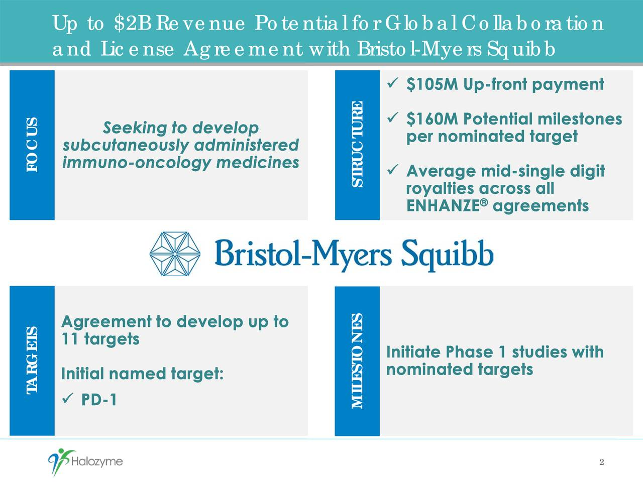 and License Agreement with Bristol-Myers Squibb FOCUS STRUCTURE TARGETS MILESTONES 2