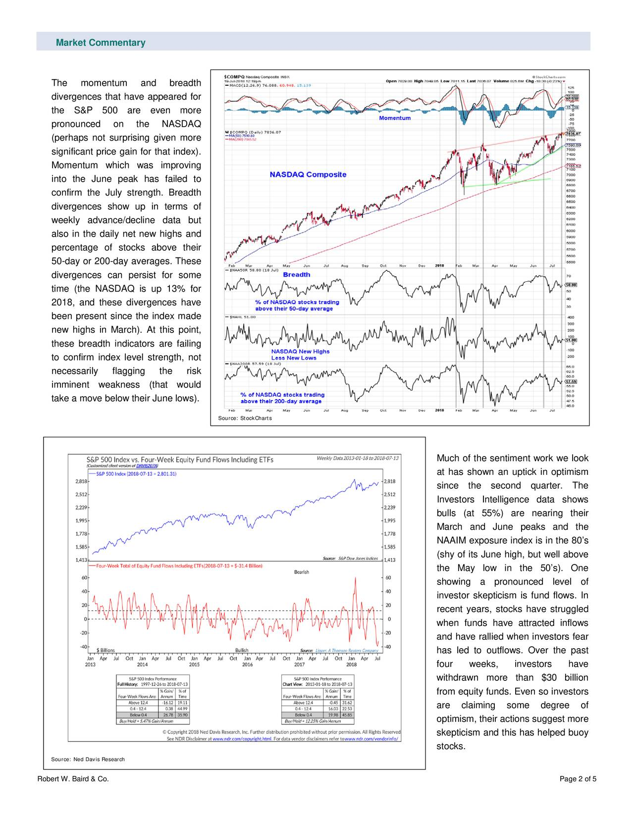 The momentum and breadth divergences that have appeared for the S&P 500 are even more pronounced on the NASDAQ (perhaps not surprising given more significant price gain for that index). Momentum which was improving into the June peak has failed to confirm the July strength. Breadth divergences show up in terms of weekly advance/decline data but also in the daily net new highs and percentage of stocks above their 50-day or 200-day averages. These divergences can persist for some time (the NASDAQ is up 13% for 2018, and these divergences have been present s ince the index made new highs in March). At this point, these breadth indicators are failing to confirm index level strength, not necessarily flagging the risk imminent weakness (that would take a move below their June lows). Source: StockCharts Much of the sentiment work we look at has shown an uptick in optimism since the second quarter . The Investors Intelligence data shows bulls (at 55%) are nearing their March and June peaks and the NAAIM exposure index is in the 80's (shy of its June high, but well above the May low in the 50's). One showing a pronounced level of investor skepticism is fund flows. In recent years, stocks have struggled when funds have attrac ted inflows and have rallied when investors fear has led to outflows. Over the past four weeks, investors have withdrawn more than $30 billion from equity funds. Even so investors are claiming some degree of optimism, their actions suggest more skepticism and this has helped buoy stocks. Source: Ned DavisResearch Robert W. Baird & Co. Page 2 of 5