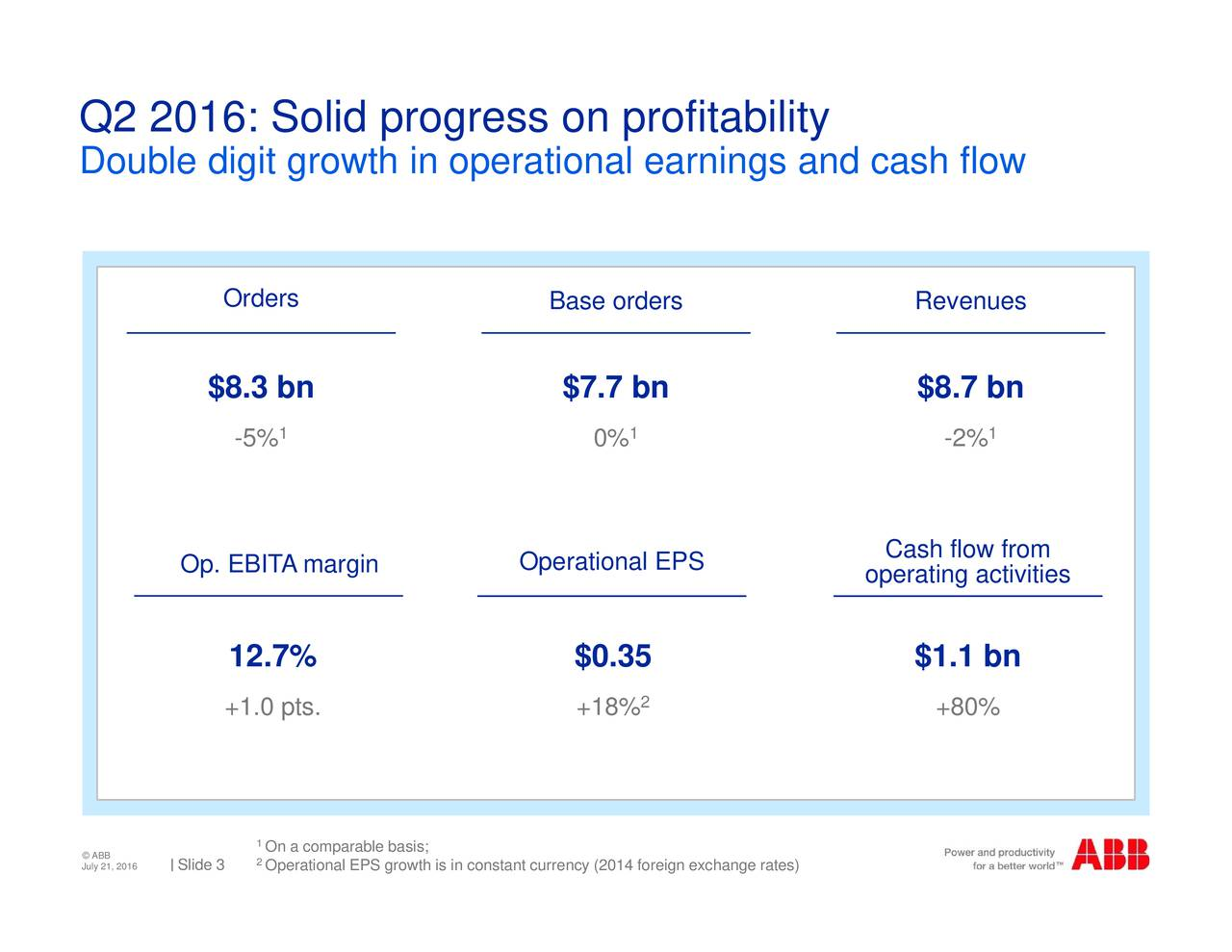 -2% +80% Revenues.7 bn $1.1 bn Cash flow from operating activities 2 0% $7.7 bn $0.358% Base orders currency (2014 foreign exchange rates) Operational EPS 2artnalPSso;wth is in constant Orders$8.3 bn 12.+1.0 pts. Op. EBITA margin Slide 3 July 21, 2016 Q2 Do2u01l6:dSgotgirow thgiro peroationroleatrbilgts and cash flow