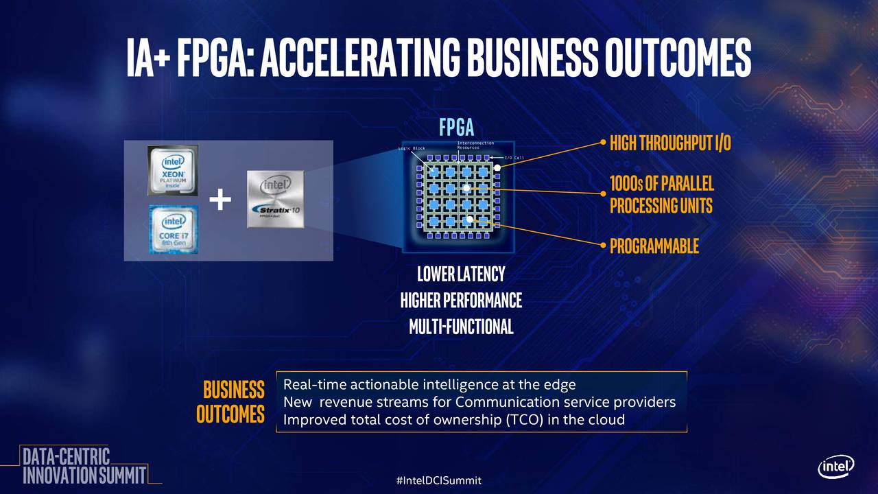 1000sofparallel processingunits programmable Lowerlatency higherperformance Multi-functional Business Real-time actionable intelligence at the edge New revenue streams for Communication service providers outcomes Improved total cost of ownership (TCO) in the cloud