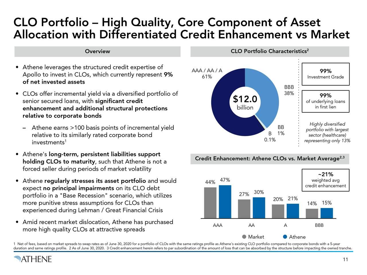 Cartera de CLO: componente básico del activo de alta calidad