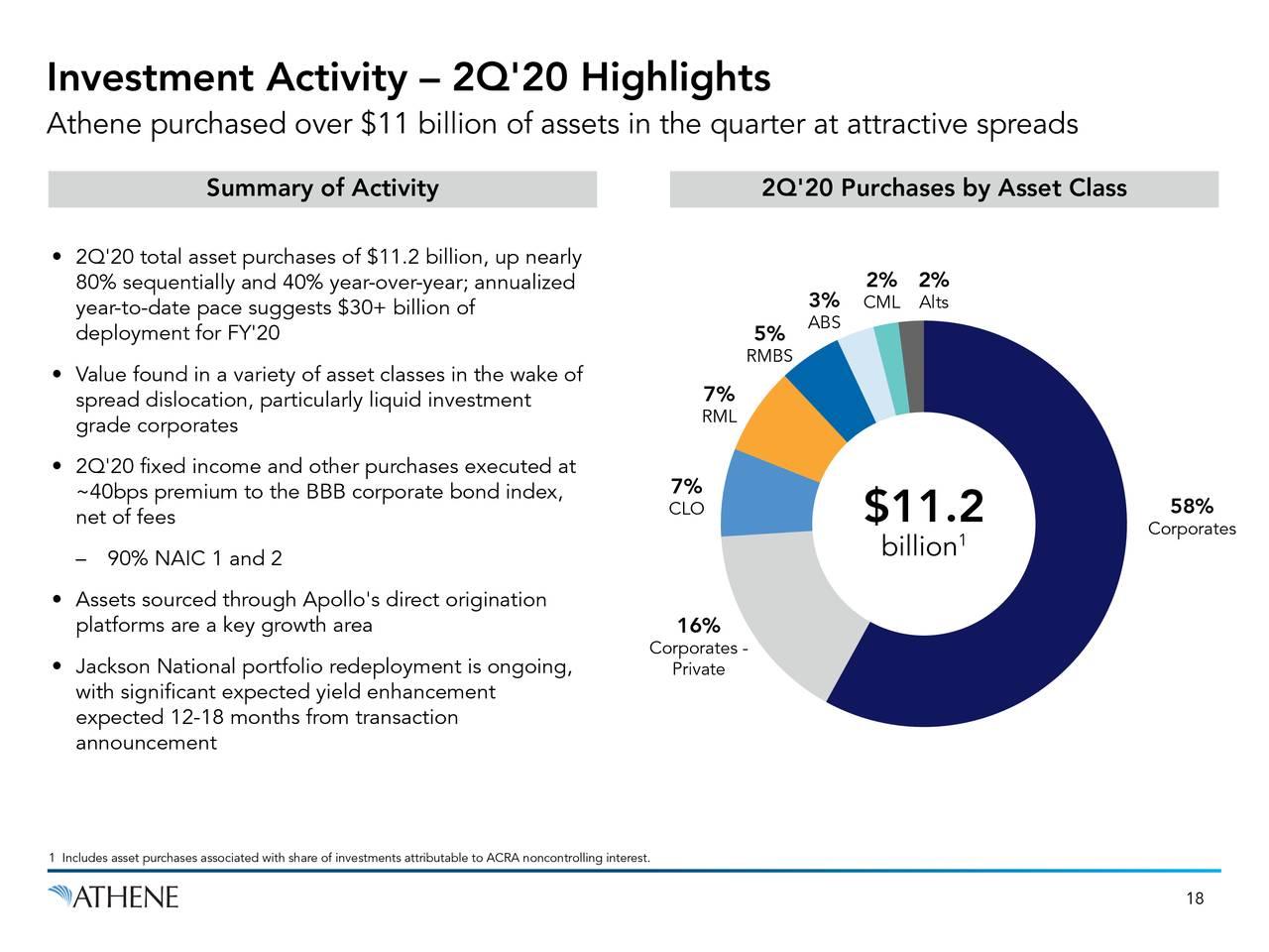 Actividad inversora - Aspectos destacados del 2T'20