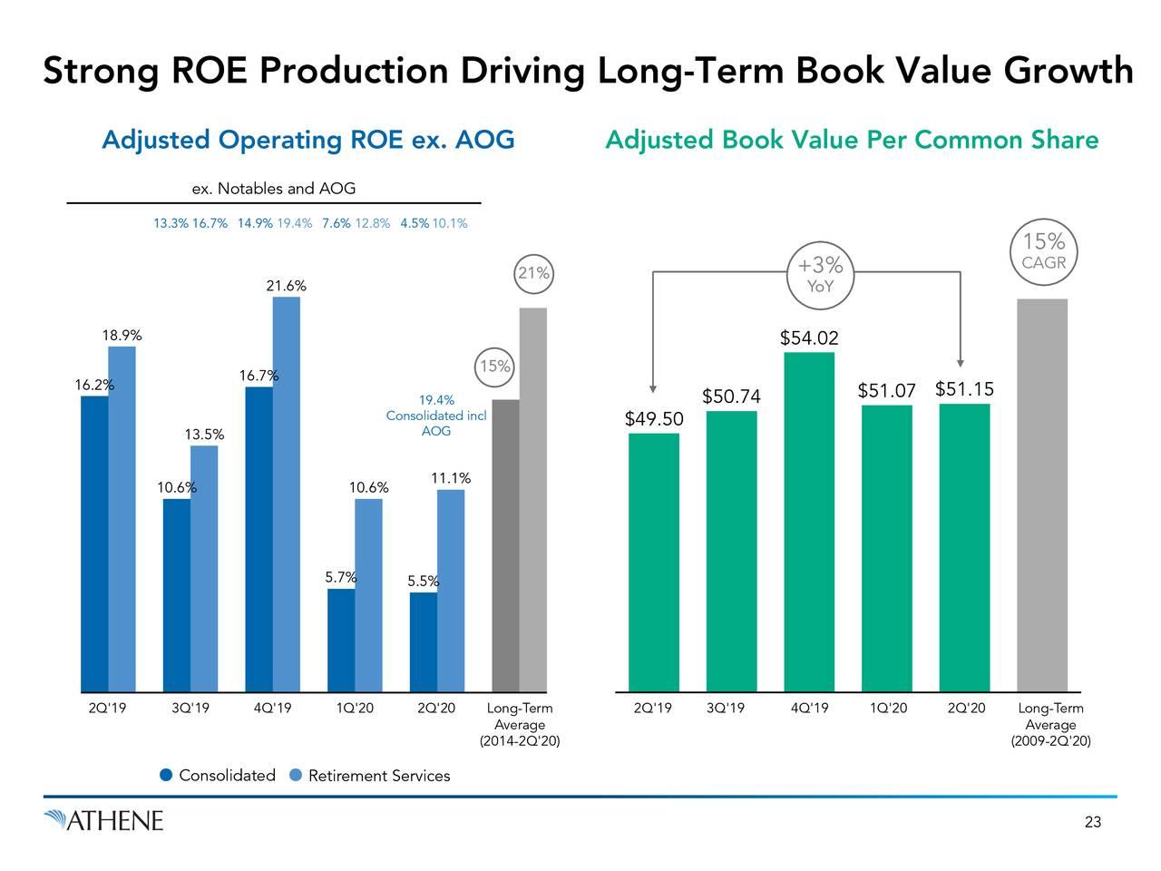 Fuerte producción de ROE que impulsa el crecimiento del valor contable a largo plazo