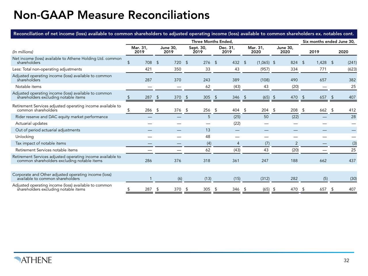 80, 145, 205 Conciliaciones de medidas que no son PCGA
