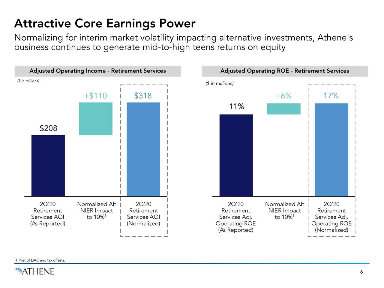 Atractivo poder de ganancias centrales