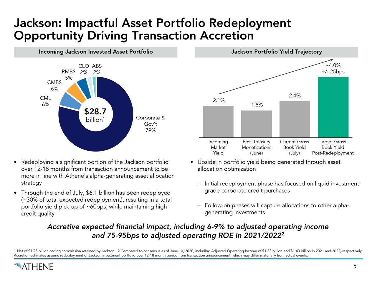 Jackson: Redistribución impactante de la cartera de activos