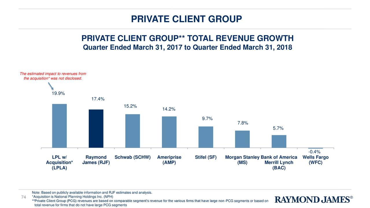 Raymond James Financial Rjf Investor Presentation