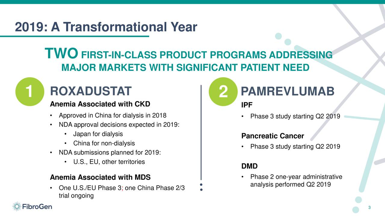 TWO FIRST-IN-CLASS PRODUCT PROGRAMS ADDRESSING MAJOR MARKETS WITH SIGNIFICANT PATIENT NEED 1 ROXADUSTAT PAMREVLUMAB 1 2 Anemia Associated with CKD IPF • Approved in China for dialysis in 2018 • Phase 3 study starting Q2 2019 • NDA approval decisions expected in 2019: • Japan for dialysis • China for non-dialysis Pancreatic Cancer • Phase 3 study starting Q2 2019 • NDA submissions planned for 2019: • U.S., EU, other territories DMD Anemia Associated with MDS • analysis performed Q2 2019ative • One U.S./EU Phase 3; one China Phase 2/3 trial ongoing 3