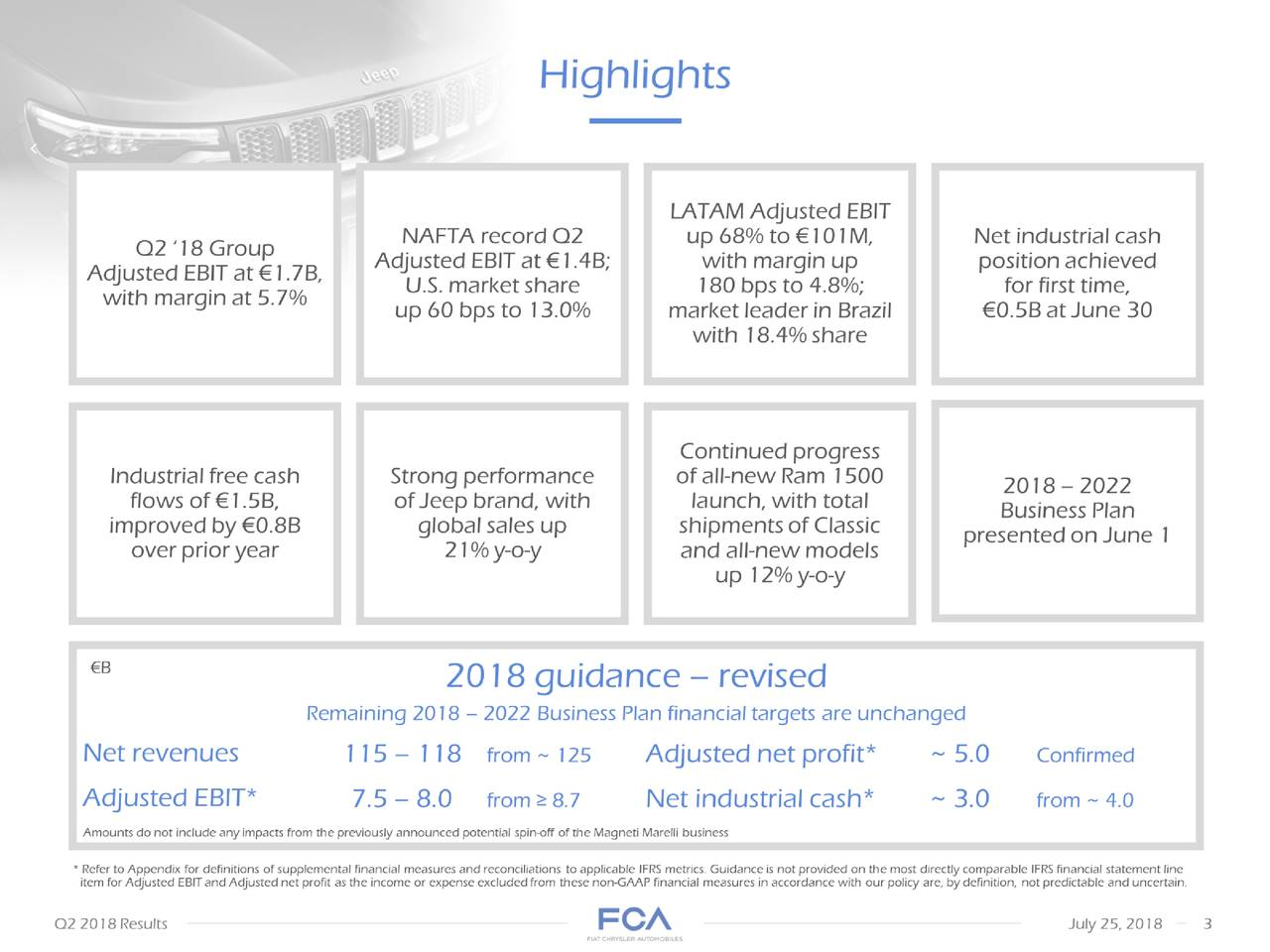 applicable IFRS metrics. Guidance is not provided on the most directly comparable IFRS financial statement line item for Adjusted EBITand Adjusted net profit as the income or expense excluded from these non-GAAPfinancial measures in accordance with our policy are, bydefinition, not predictable and uncertain. Highlights 2018 guidance– revised • Adjusted EBITat €1.7B, with margin at 5.7% NAFTArecord Q2 Adjusted EBIT at €1.4B;U.S. market share up 60 bps to 13.0% LATAM Adjusted EBITup 68% to €101M,with margin up 180 bps to 4.8%; market leader in Brazil with 18.4% share Net industrial cash position achieved for first time, performancene 30 Industrial free cash flows of €1.5B, improved by €0.8B over prior year Strong of Jeep brand, with global sales up 21% y-o-y Continued progress of all-new Ram1500 launch, with total shipments of Classic and all-new models up 12% y-o-y Amounts do not include anyimpacts from the previously announcedpotential Business Planhe MagnetiMarelli business 2018 – 2022 presented on June 1