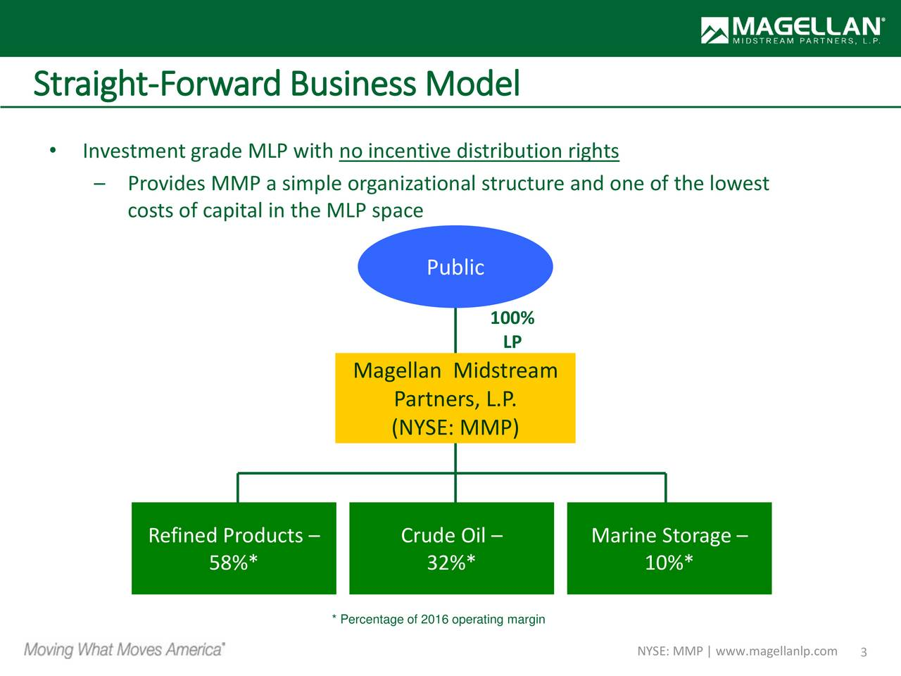 Investment grade MLP with no incentive distribution rights Provides MMP a simple organizational structure and one of the lowest costs of capital in the MLP space Public 100% LP Magellan Midstream Partners, L.P. (NYSE: MMP) Refined Products  Crude Oil  Marine Storage 58%* 32%* 10%* * Percentage of 2016 operating margin NYSE: MMP | www.magella3lp.com