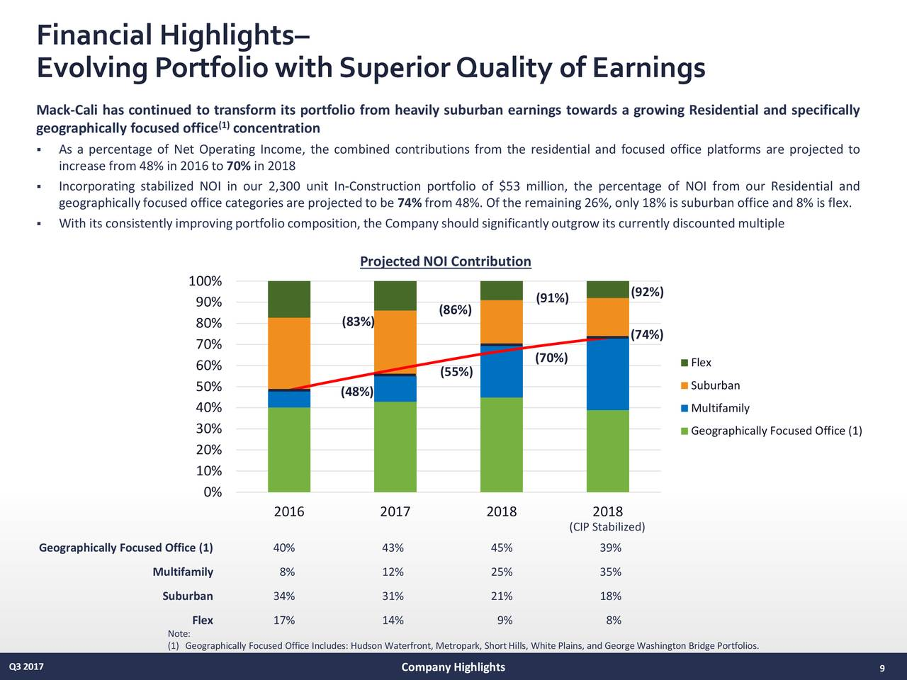 quality of earnings for major corporations Miami, sept 20, 2018 /prnewswire/ -- lennar corporation (nyse:len and lenb), one of the nation's largest homebuilders, announced today that the company will release earnings for the third.