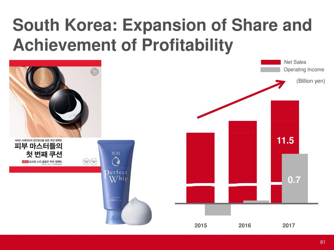 examining the global expansion of shiseido company ltd Australia realtech ltd  their global efficiency, in the case of asian/  for a  company the size of shiseido n z, it  shiseido n z's new operational strategy.