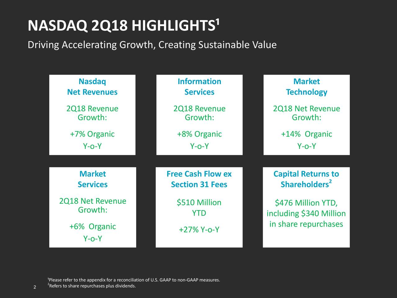 Driving Accelerating Growth, Creating Sustainable Value Nasdaq Information Market Net Revenues Services Technology 2Q18 Revenue 2Q18 Revenue 2Q18 Net Revenue Growth: Growth: Growth: +7% Organic +8% Organic +14% Organic Y-o-Y Y-o-Y Y-o-Y Market Free Cash Flow ex Capital Returns to Services Section 31 Fees Shareholders2 2Q18 Net Revenue $510 Million $476 Million YTD, Growth: YTD including $340 Million +6% Organic in share repurchases +27% Y-o-Y Y-o-Y ¹Please refer to the appendix for a reconciliation of U.S. GAAP to non-GAAP measures. 2 2Refers to share repurchases plus dividends.