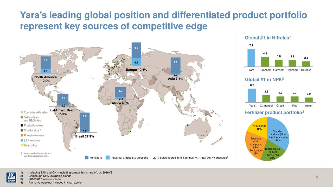 represent key sources of competitive edge Global #1 in Nitrates 1 7.7 9.2 4.2 3.0 2.9 2.3 3.0 4.7 2.2 Europe 40.4% Yara Eurochem Ostchem Uraichem Borealis 1.1 0.2 North America Asia 7.1% 2 12.0% Global #1 in NPK 6.2 1.3 3.3 2.7 2.7 2.2 2.4 0.3 0.3 Africa 4.8% Yara C. mandel Gresik Iffco Acron LatAm ex. Brazil 7.9% Fertilizer product portfolio 3 9.0 NPK blends 19% 0.5 Standard products (Urea, Brazil 27.9% UAN, Ammonia) Specialty 34% (CN, Compound NPK, Differentiated Fertigation) Products 26% (CAN, AN) Fertilizers Industrial products & solutio2017 sales figures in mill. tonnes, % = total 2017 Yara sales 21% 1) Including TAN and CN – Including companies' share of JVs 2016YE 2) Compound NPK, excluding blends 3 3) 2016/2017 season volume 4) Ammonia trade not included in chart above