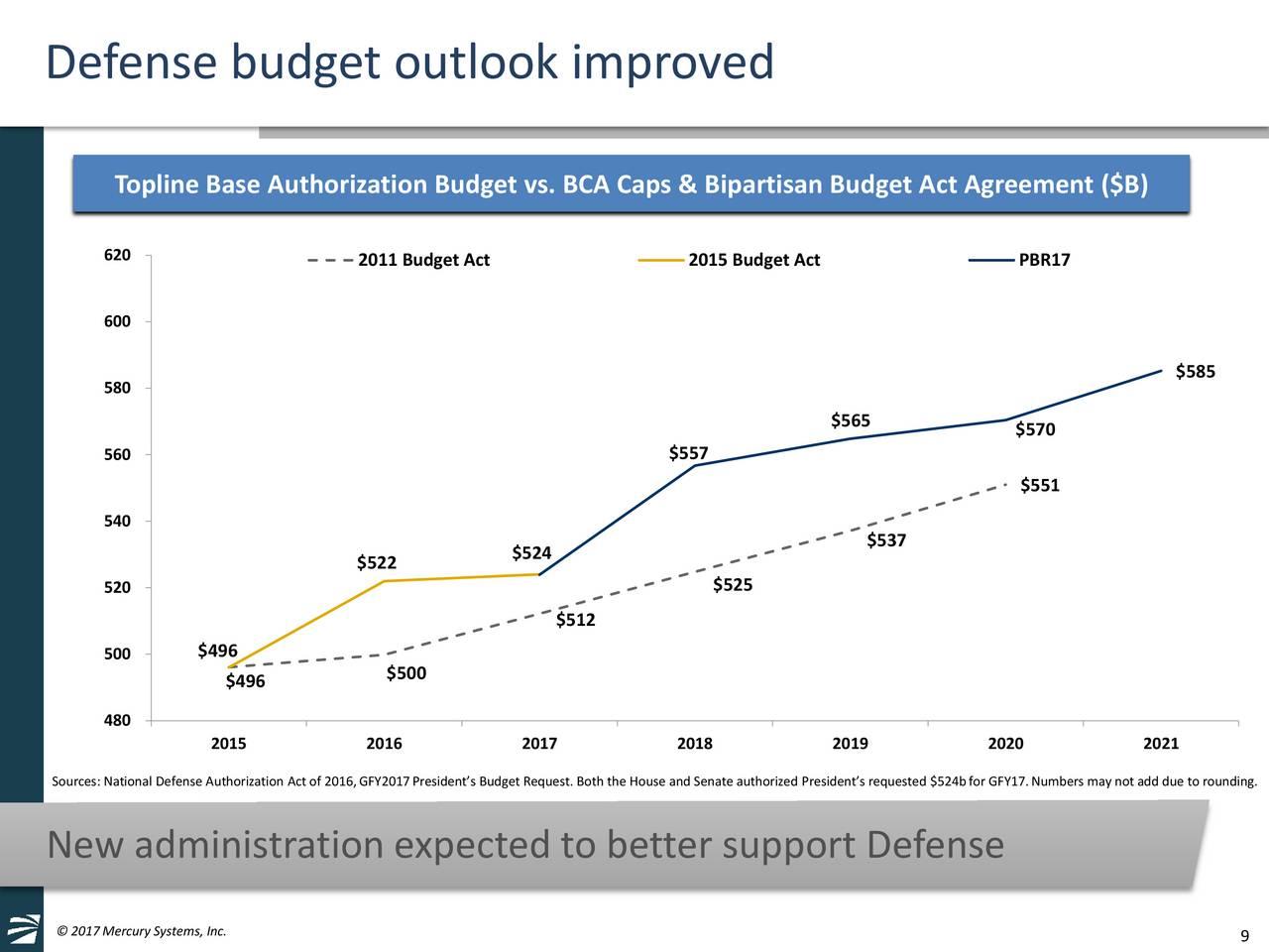 defense budgets todd probert - 940×705