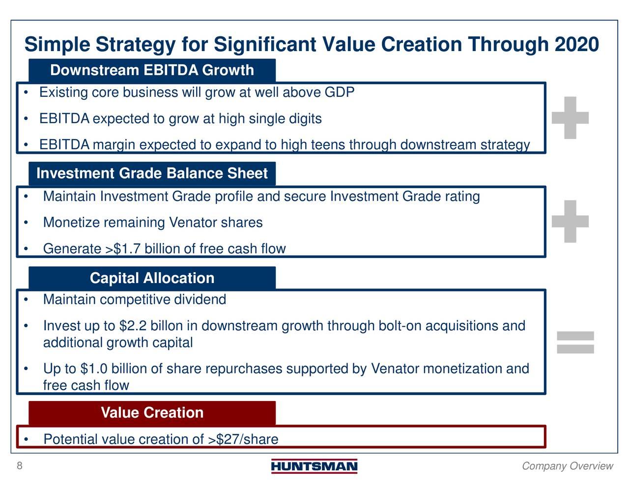 Huntsman (HUN) Investor Presentation - Slideshow - Huntsman
