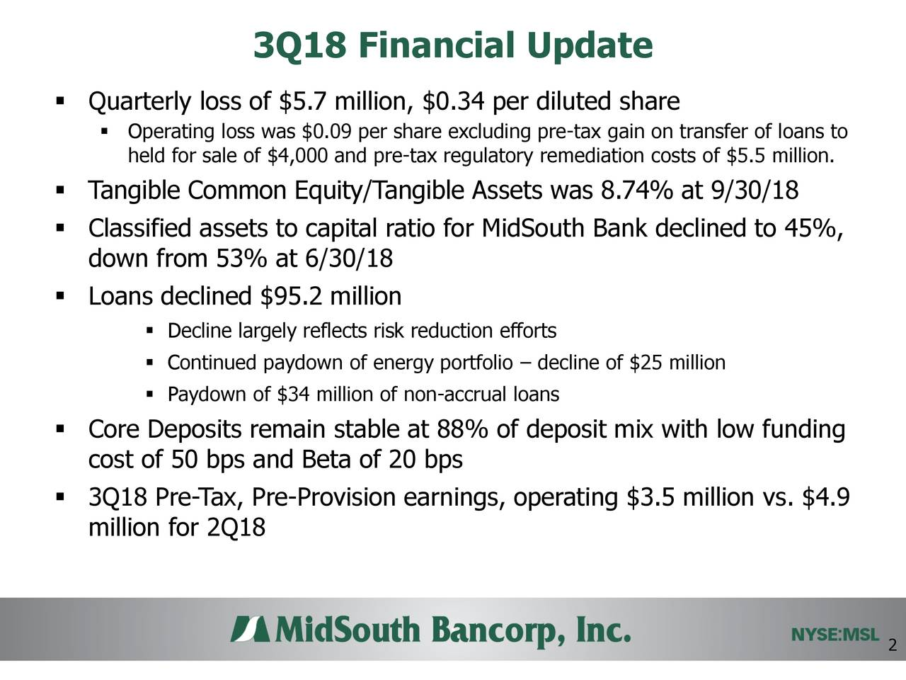 ▪ Quarterly loss of $5.7 million, $0.34 per diluted share ▪ Operating loss was $0.09 per share excluding pre-tax gain on transfer of loans to held for sale of $4,000 and pre-tax regulatory remediation costs of $5.5 million. ▪ Tangible Common Equity/Tangible Assets was 8.74% at 9/30/18 ▪ Classified assets to capital ratio for MidSouth Bank declined to 45%, down from 53% at 6/30/18 ▪ Loans declined $95.2 million ▪ Decline largely reflects risk reduction efforts ▪ Continued paydown of energy portfolio – decline of $25 million ▪ Paydown of $34 million of non-accrual loans ▪ Core Deposits remain stable at 88% of deposit mix with low funding cost of 50 bps and Beta of 20 bps ▪ 3Q18 Pre-Tax, Pre-Provision earnings, operating $3.5 million vs. $4.9 million for 2Q18 2
