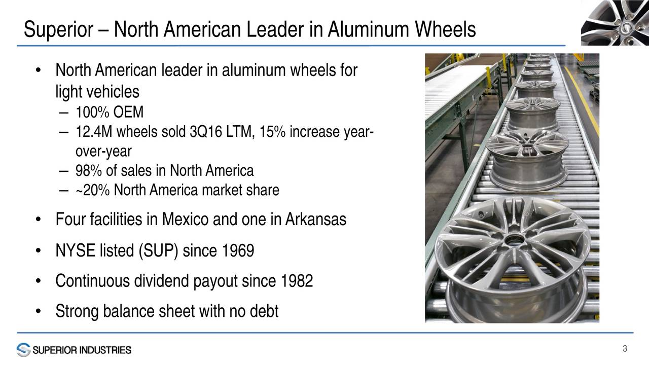 NorthAmerican leader in aluminum wheels for light vehicles 100% OEM 12.4M wheels sold 3Q16 LTM, 15% increase year- over-year 98% of sales in NorthAmerica ~20% North Americamarket share Four facilities in Mexico and one inArkansas NYSE listed (SUP) since 1969 Continuous dividend payout since 1982 Strong balance sheet with no debt 3