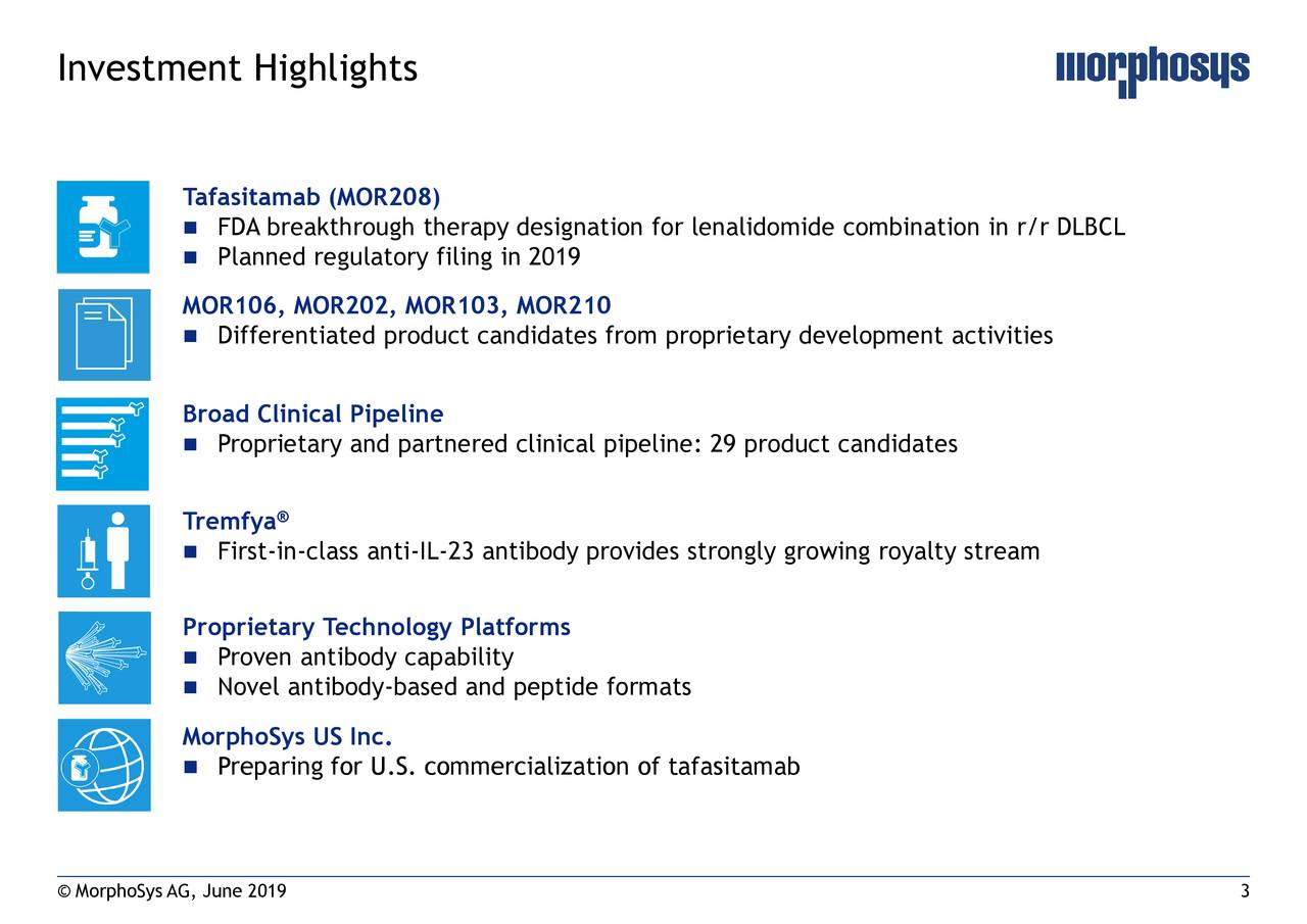 Tafasitamab (MOR208)  FDA breakthrough therapy designation for lenalidomide combination in r/r DLBCL  Planned regulatory filing in 2019 MOR106, MOR202, MOR103, MOR210  Differentiated product candidates from proprietary development activities Broad Clinical Pipeline  Proprietary and partnered clinical pipeline: 29 product candidates Tremfya®  First-in-class anti-IL-23 antibody provides strongly growing royalty stream Proprietary Technology Platforms  Proven antibody capability  Novel antibody-based and peptide formats MorphoSys US Inc.  Preparing for U.S. commercialization of tafasitamab © MorphoSys AG, June 2019 3