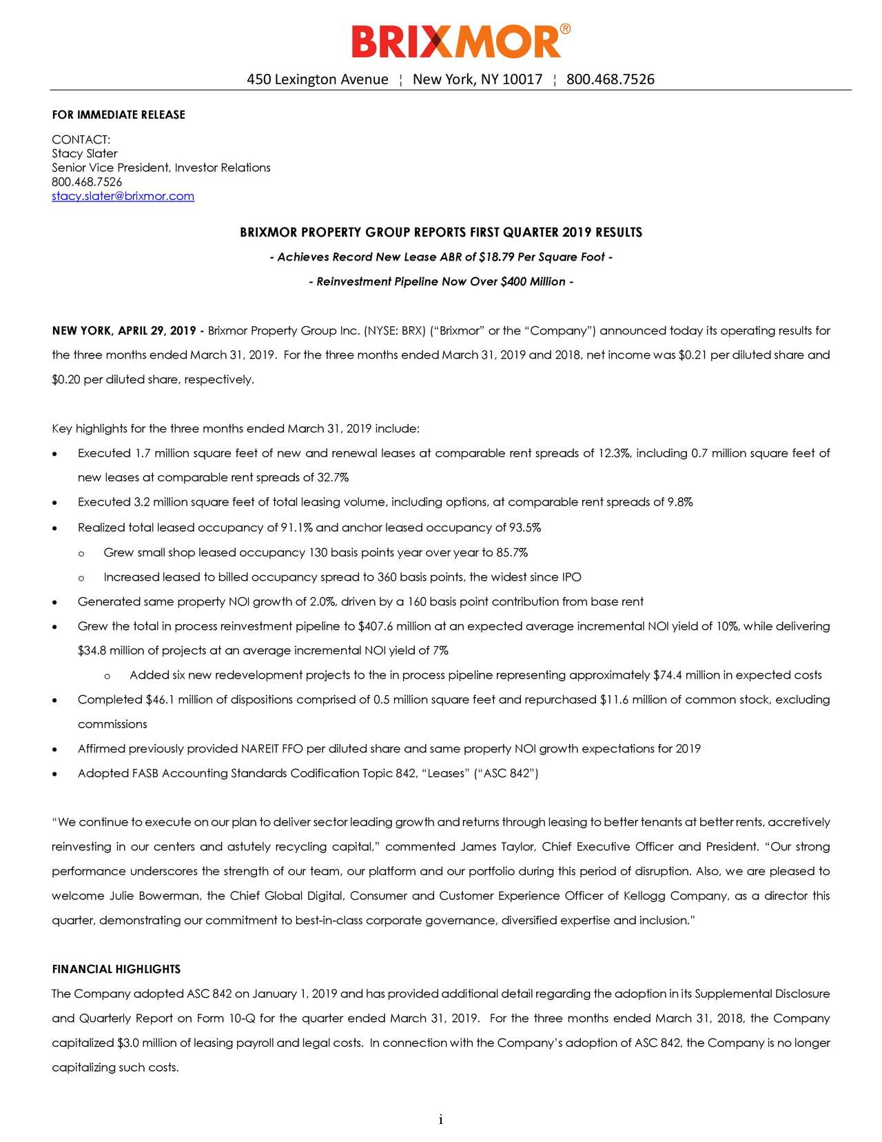 """FOR IMMEDIATE RELEASE CONTACT: Stacy Slater Senior Vice President, Investor Relations 800.468.7526 stacy.slater@brixmor.com BRIXMOR PROPERTY GROUP REPORTS FIRST QUARTER 2019 RESULTS - Achieves Record New Lease ABR of $18.79 Per Square Foot - - Reinvestment Pipeline Now Over $400 Million - NEW YORK,APRIL 29, 2019 - Brixmor Property Group Inc. (NYSE: BRX)(""""Brixmor"""" or the """"Company"""") announced today its operating results for the three months endedMarch 31, 2019. For the three months ended March 31, 2019and 2018, net income was $0.21 per diluted share and $0.20 per diluted share, respectively. Key highlights for the three months ended March 31, 2019 include: • Executed 1.7 million square feet of new and renewal leases at comparable rent spreads of 1 2.3%, including 0.7 million square feet of new leases at comparable rent spreads of 32.7% • Executed 3.2 million square feet of total leasing volume, including options, at comparable rent spreads of 9.8% • Realized total leased occupancy of 91.1% and anchor leased occupancy of 93.5% o Grew small shop leased occupancy 130 basis points year over year to 85.7% o Increased leased to billed occupancy spread to 360 basis points, the widest since IPO • Generated same property NOI growth of 2.0%, driven by a160 basis point contribution from base rent • Grew the total in process reinvestment pipeline to $407.6 million at an expected average incremental NOI yield of 10%, while delivering $34.8 million of projects at an average incremental NOI yield of7% o Added six new redevelopment projects to the in process pipeline representing approximately $74.4 million in expected costs • Completed $46.1 million of dispositions comprised of 0.5 million square feetand repurchased $11.6 million of common stock, excluding commissions • Affirmed previously provided NAREIT FFO per diluted share and same property NOI growth expectations for 2019 • Adopted FASB Accounting Standards Codification Topic 842, """"Leases"""" (""""ASC 842"""") """"We continue toexecute on """