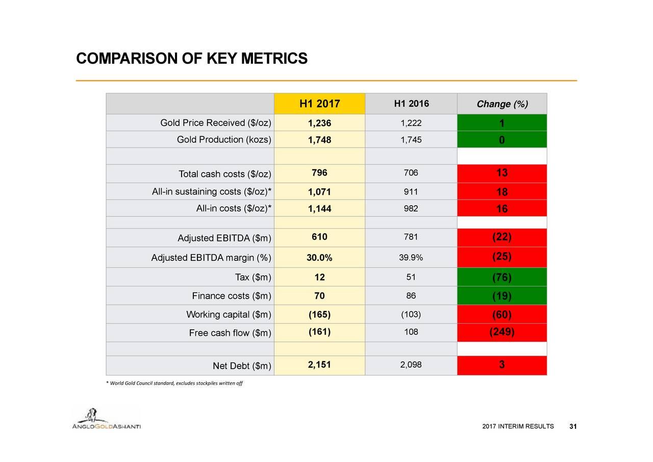 anglogold ashanti analysis of csr strategy Anglogold ashanti, article 13, university development cooperation committee  - development of anglogold ashanti mali 5 year sustainability strategy,.