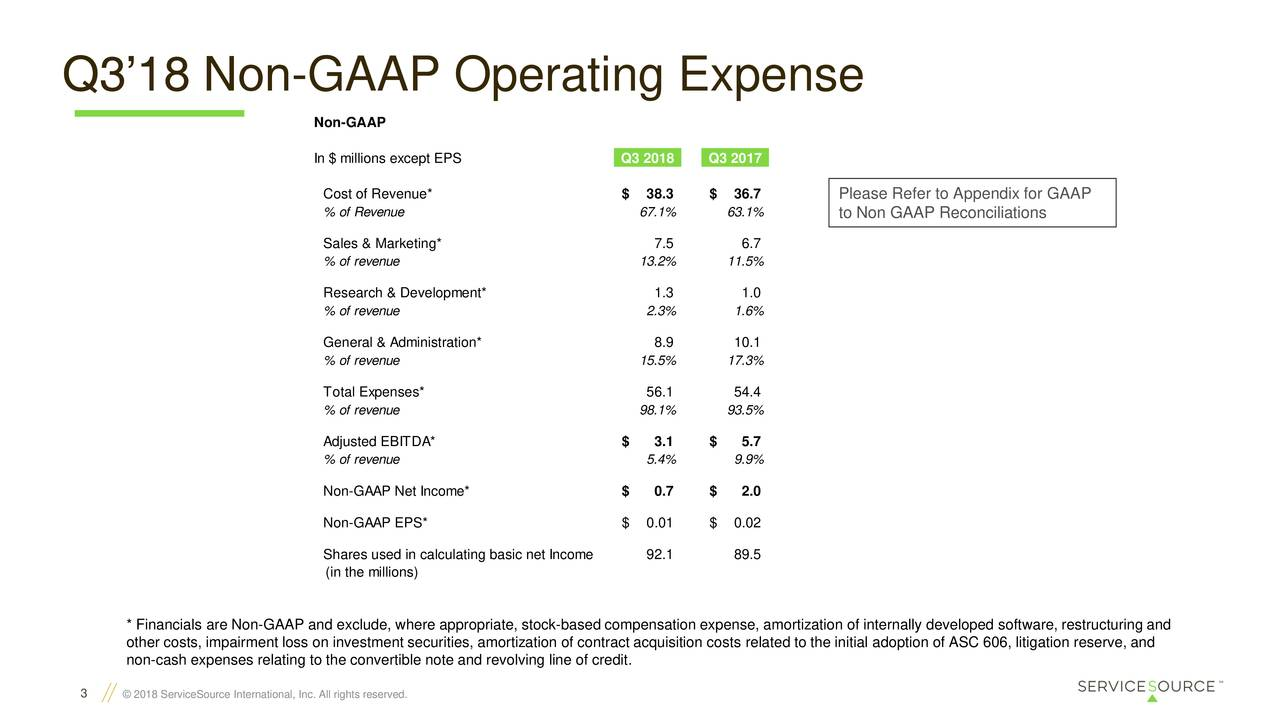 Non-GAAP In $ millions except EPS Q3 2018 Q3 2017 Cost of Revenue* $ 38.3 $ 36.7 Please Refer to Appendix for GAAP % of Revenue 67.1% 63.1% to Non GAAP Reconciliations Sales & Marketing* 7.5 6.7 % of revenue 13.2% 11.5% Research & Development* 1.3 1.0 % of revenue 2.3% 1.6% General & Administration* 8.9 10.1 % of revenue 15.5% 17.3% Total Expenses* 56.1 54.4 % of revenue 98.1% 93.5% Adjusted EBITDA* $ 3.1 $ 5.7 % of revenue 5.4% 9.9% Non-GAAP Net Income* $ 0.7 $ 2.0 Non-GAAP EPS* $ 0.01 $ 0.02 Shares used in calculating basic net Income 92.1 89.5 (in the millions) * Financials are Non-GAAP and exclude, where appropriate, stock-based compensation expense, amortization of internally developed software, restructuring and other costs, impairment loss on investment securities, amortization of contract acquisition costs related to the initial adoption of ASC 606, litigation reserve, and non-cash expenses relating to the convertible note and revolving line of credit. 3 © 2018 ServiceSource International, Inc. All rights reserved.