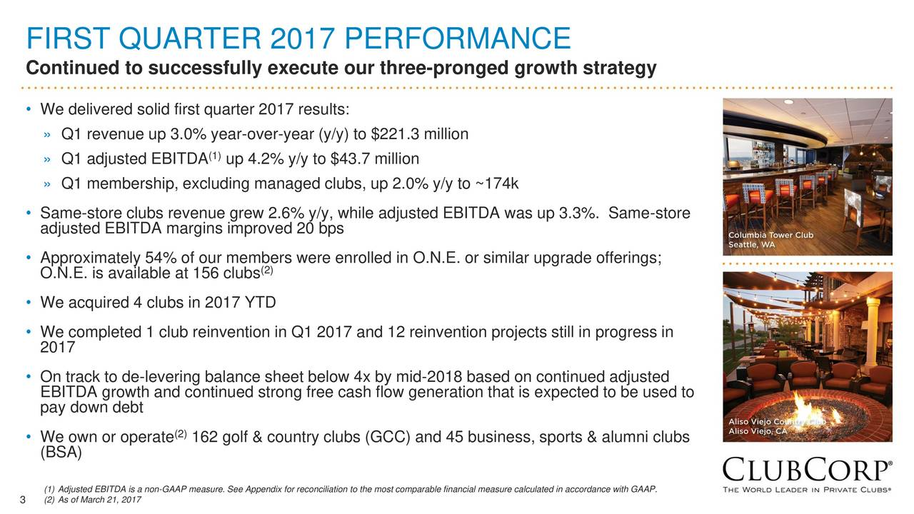 Continued to successfully execute our three-pronged growth strategy We delivered solid first quarter 2017 results: Q1 revenue up 3.0% year-over-year (y/y) to $221.3 million Q1 adjusted EBITDA (1)up 4.2% y/y to $43.7 million Q1 membership, excluding managed clubs, up 2.0% y/y to ~174k Same-store clubs revenue grew 2.6% y/y, while adjusted EBITDA was up 3.3%. Same-store adjusted EBITDA margins improved 20 bps Approximately 54% of our members were enrolled in O.N.E. or similar upgrade offerings; O.N.E. is available at 156 clubs(2) We acquired 4 clubs in 2017 YTD We completed 1 club reinvention in Q1 2017 and 12 reinvention projects still in progress in 2017 On track to de-levering balance sheet below 4x by mid-2018 based on continued adjusted EBITDA growth and continued strong free cash flow generation that is expected to be used to pay down debt We own or operate (2)162 golf & country clubs (GCC) and 45 business, sports & alumni clubs (BSA) 3 (2) As of March 21, 2017 non-GAAP measure. See Appendix for reconciliation to the most comparable financial measure calculated in accordance with GAAP.