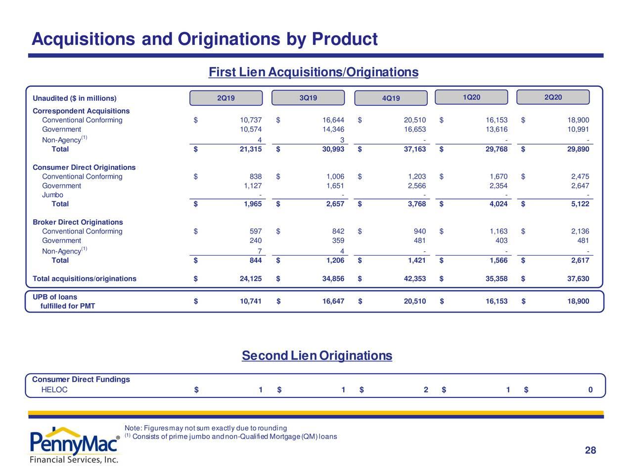 Adquisiciones y originaciones por producto