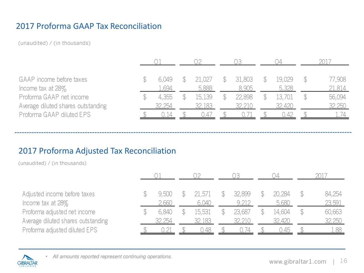 Gibraltar forex tax