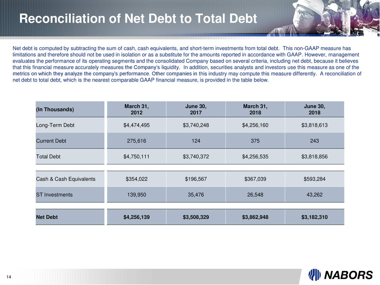 earnings performance of companies using debt The department calculates debt-to-earnings rates using debt information from the department's records and as reported by institutions and earnings data obtained from the social security administration the debt amount used in the rate calculations uses the median total federal, private.