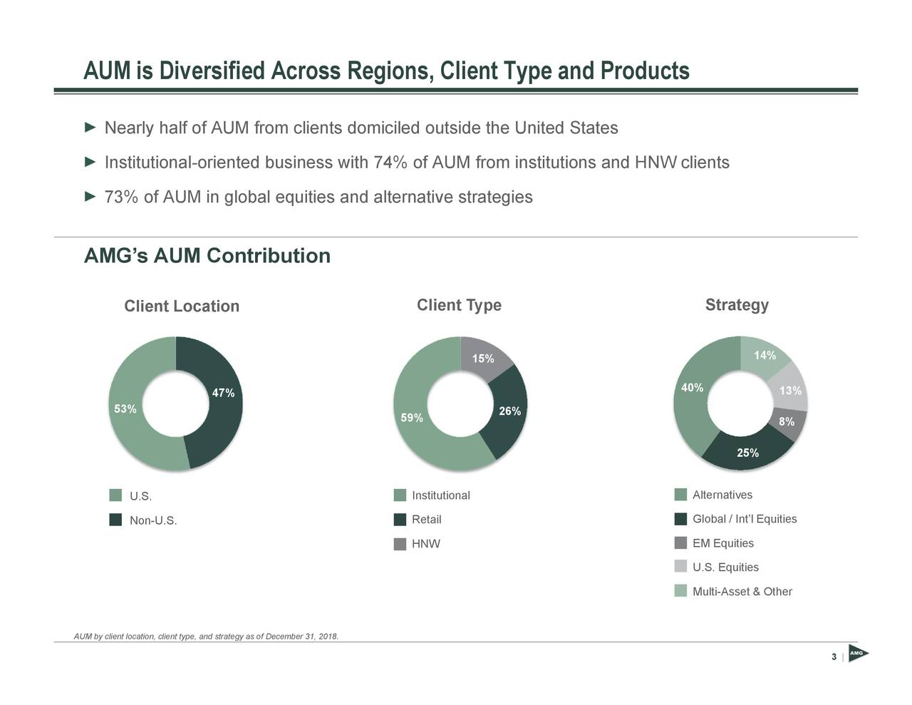 3 13% 8% 14% 25% Strategy AlteGltval/UtSiEuliesset & Other 40% 26% 15% AUM from institutions and HNW clients Client Type 59% InsuttnllNW s domiciled outside the United States December 31, 2018. 47% and strategy as of Client Location U.S.Non-U.S. 53% NearIlyshttltofnaf-oMifnoindcblenitleqsuitts a4nd aoltfernative strategies AUM is Diversified Across Regions, Client Type and Products AUM by client location, client type,