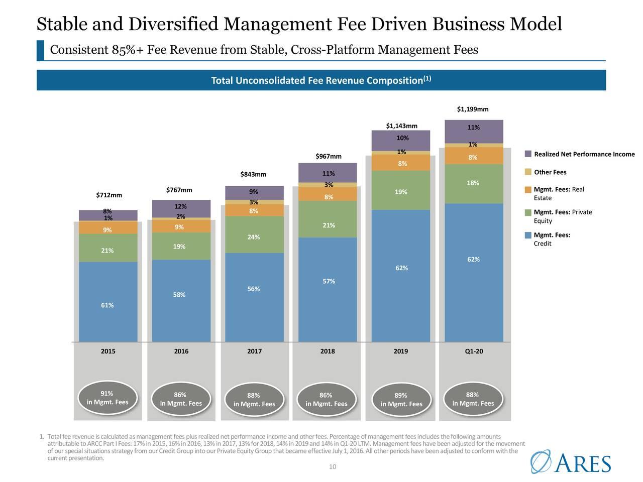 Modelo de negocio de gestión estable y diversificado basado en honorarios