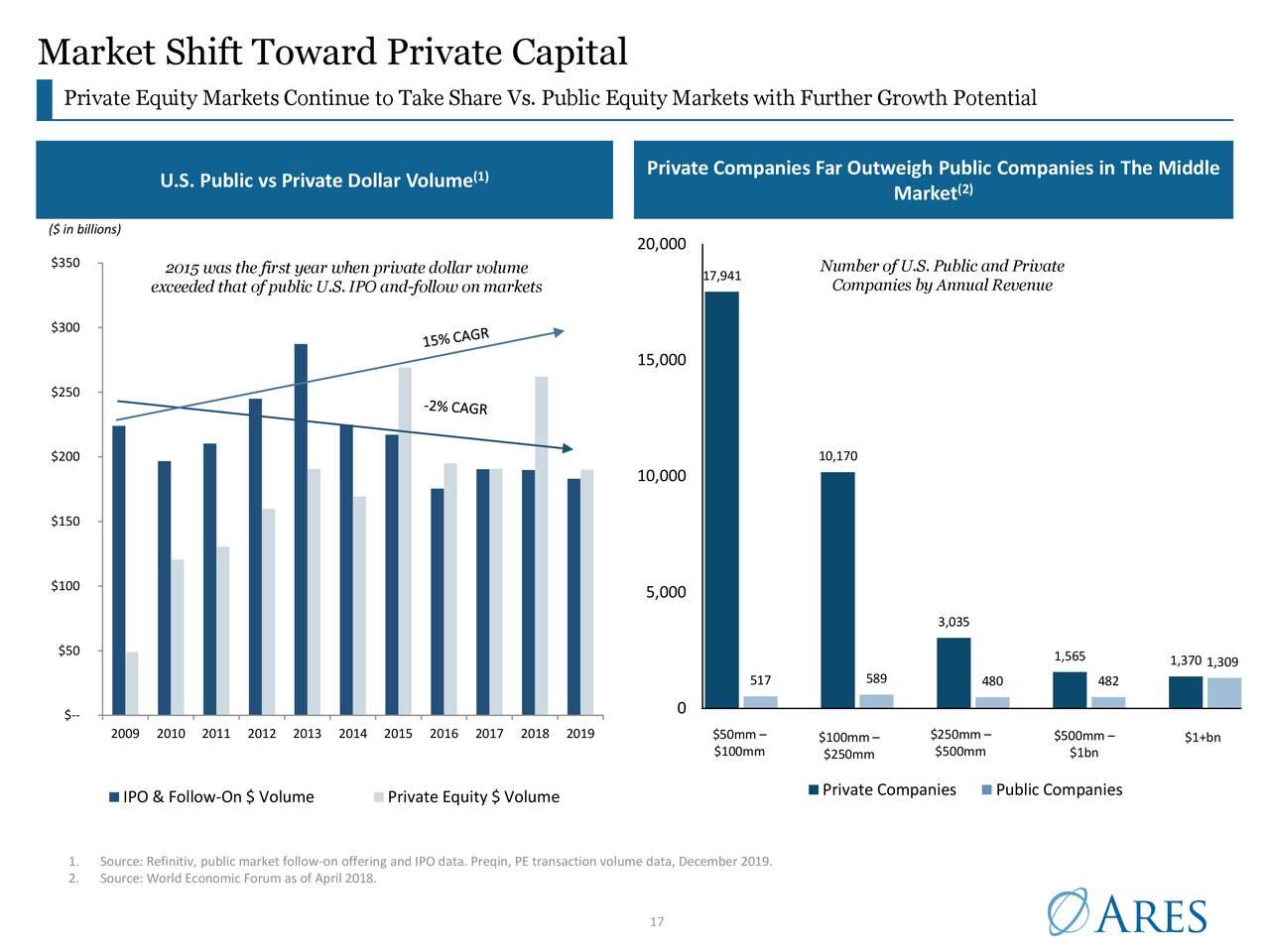 Cambio de mercado hacia el capital privado