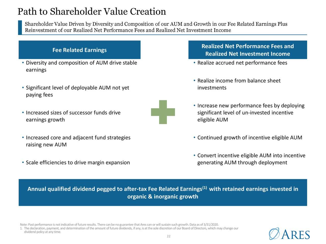 Camino a la creación de valor para el accionista