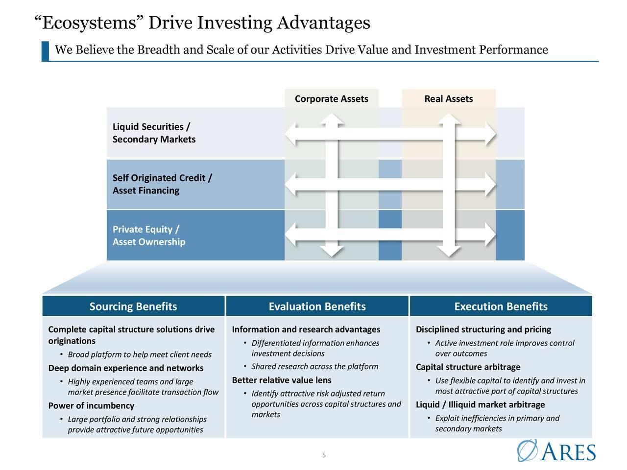"""Los """"ecosistemas"""" generan ventajas de inversión"""