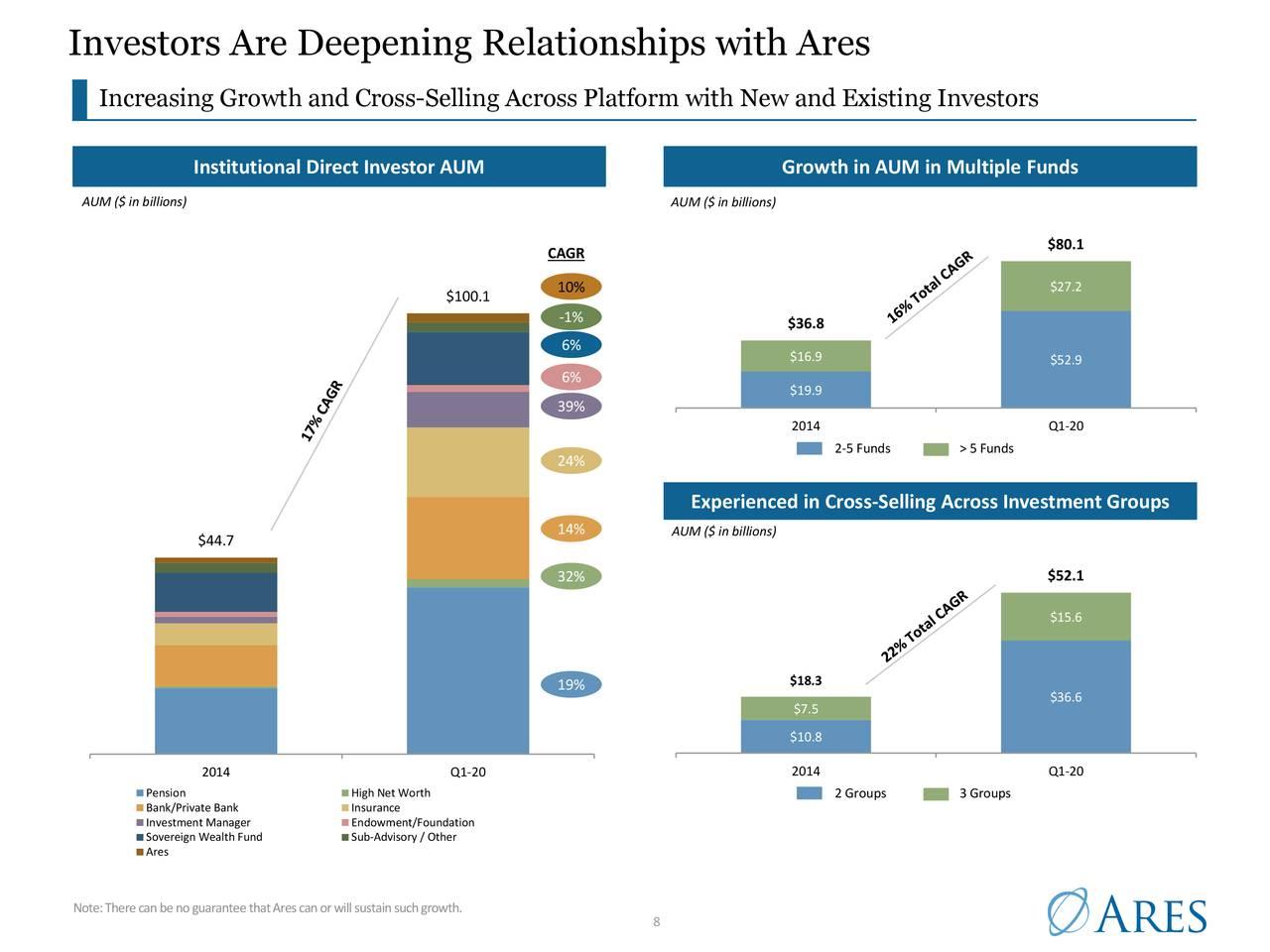 Los inversores están profundizando las relaciones con Ares