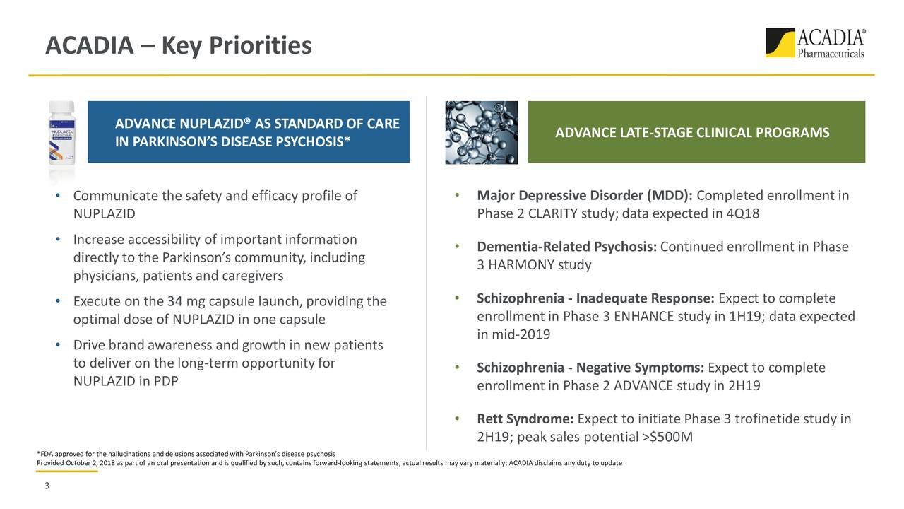 ADVANCE NUPLAZID® AS STANDARD OF CARE ADVANCE LATE-STAGE CLINICAL PROGRAMS IN PARKINSON'S DISEASE PSYCHOSIS* • Communicate the safety and efficacy profile of • Major Depressive Disorder (MDD): Completed enrollment in NUPLAZID Phase 2 CLARITY study;data expected in 4Q18 • Increase accessibility of importantinformation • Dementia-Related Psychosis: Continuedenrollment in Phase directly to the Parkinson's community, including 3 HARMONY study physicians, patientsand caregivers • Execute on the 34 mg capsule launch, providingthe • Schizophrenia - Inadequate Response: Expect to complete enrollment in Phase 3 ENHANCE study in 1H19; data expected optimal dose of NUPLAZID in one capsule • Drive brand awareness and growth in new patients in mid-2019 to deliver on the long-term opportunityfor • Schizophrenia - Negative Symptoms: Expect to complete NUPLAZID in PDP enrollment in Phase 2 ADVANCE study in 2H19 • Rett Syndrome: Expect to initiate Phase 3 trofinetide study in 2H19; peak sales potential >$500M *FDA approved for the hallucinations and delusions associated with Parkinson's disease psychosis Provided October 2, 2018 as part of an oral presentation and is qualified by such, contains forward-looking statements,actual results may vary materially; ACADIA disclaims any duty to update 3