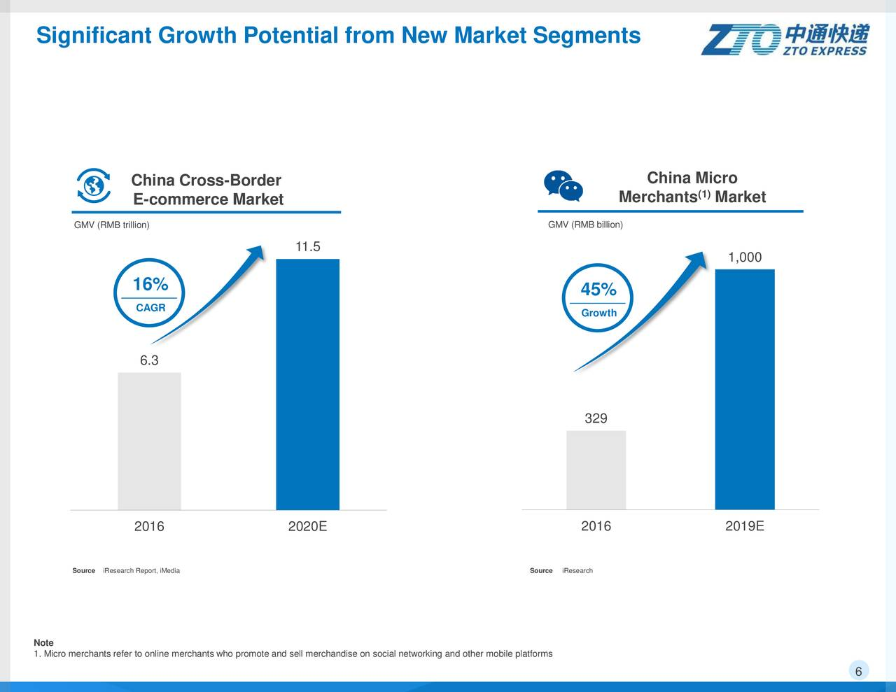 china market segmentation